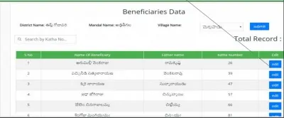 Ysr Rythu Bharosa Beneficary Edit
